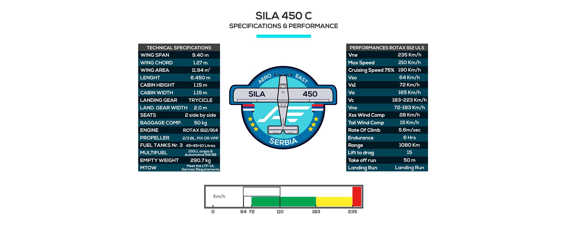 specs-sila-450c